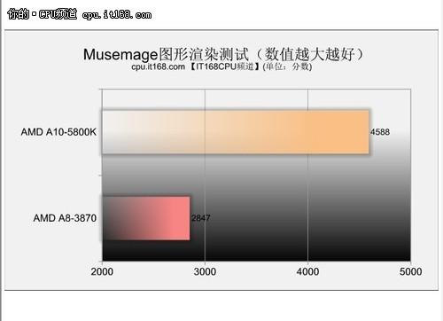 新一代APU——图片处理性能测试