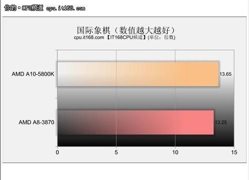 AMD新一代APU评测——国际象棋测试