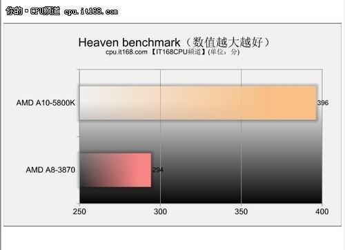 3D性能测试——Heaven Benchmark测试