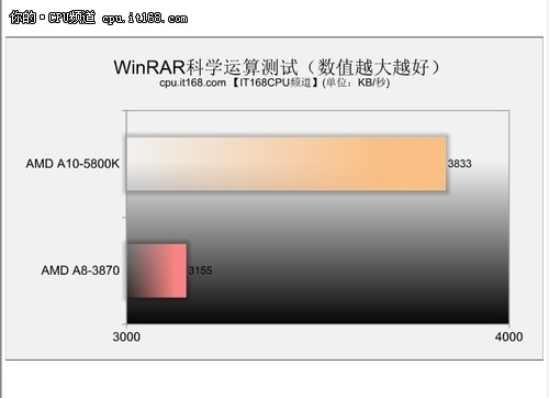 AMD新一代APU——WinRAR科学运算测试