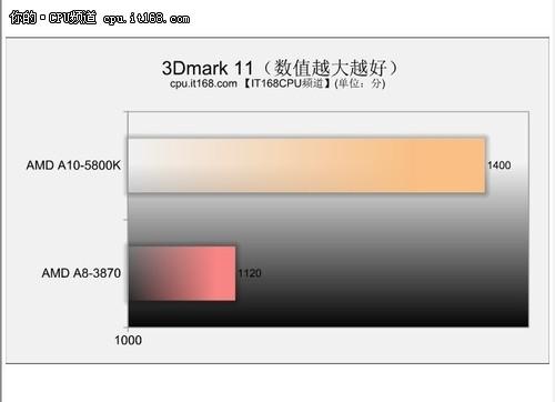 3D性能测试-3Dmark11、3Dmark Vantage