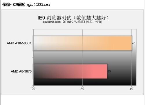 新一代APU——IE9 Flash硬件加速测试