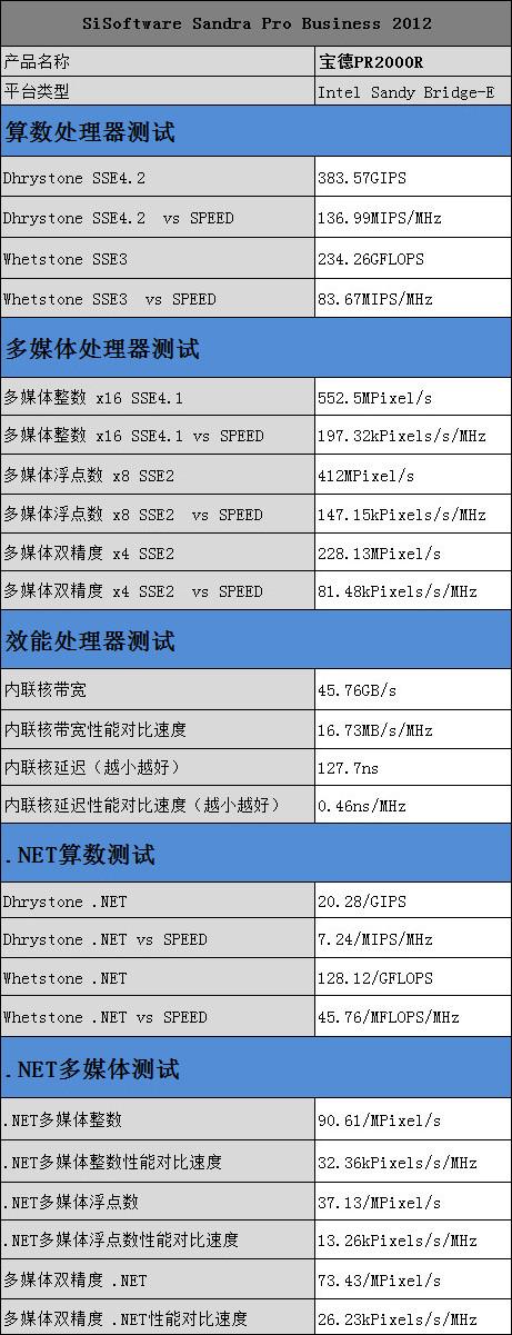 SiSoftware Sandra 2012处理器性能测试