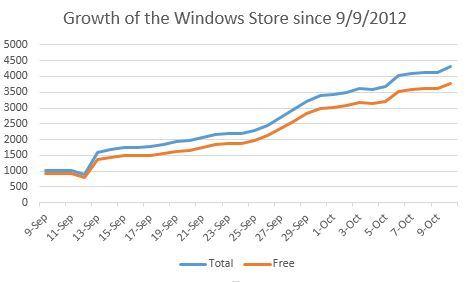 微软商店里Win 8应用程序数量已超4000