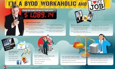 调查称昂贵的BYON 使BYOD运动变得复杂