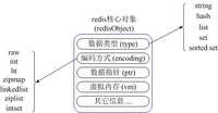 Redis高级特性:虚拟内存的使用技巧