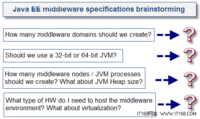 影响Java EE性能的十大问题