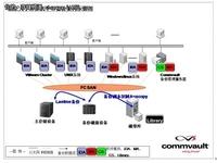 CommVault一体化数据管理助北大信息化
