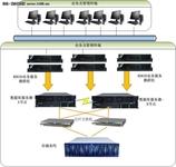 联想ThinkServer服务器构建核心业务