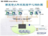 NETGEAR ReadyDATA助烽火通信建云服务
