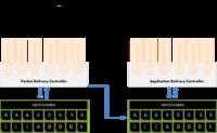 面对挑战 ADN架构内该如何定义SDN?