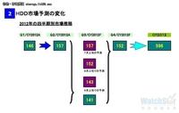 """2012机械硬盘市场""""薄利多销""""大崩溃"""