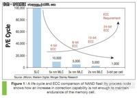 TLC NAND可开辟闪存到闪存备份市场