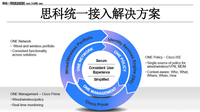 思科统一接入解决方案加速业务创新