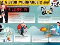 调查称昂贵的BYON使BYOD运动变得复杂