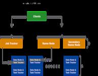 如何为大数据处理构建高性能Hadoop集群