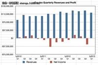 Emulex成功扭亏为盈 SCP产品趋于没落