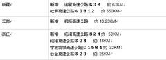 Garmin佳明地图2012.30版本正式更新!