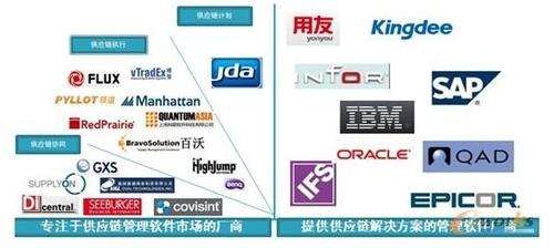 中国制造业转型与供应链管理信息化趋势