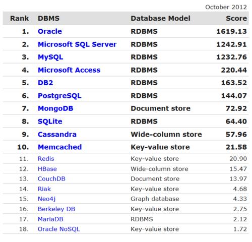 DB-Engines全新数据库排名 Oracle居首