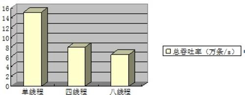 内存数据库SQLite评测:Benchmark测试
