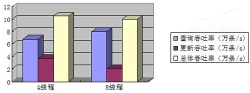 内存数据库SQLite评测:1:1读写测试