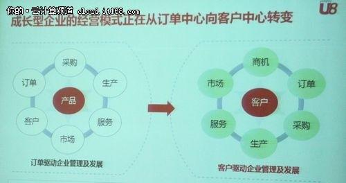 云端模式改变服务 打造不一样的ERP
