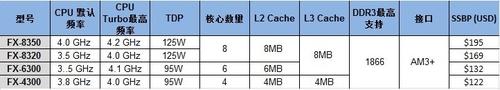 打桩机旗舰级发布 AMD FX-8350全面评测
