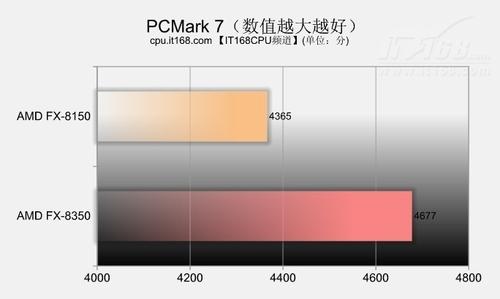 内存带宽与PCMark 7对比测试