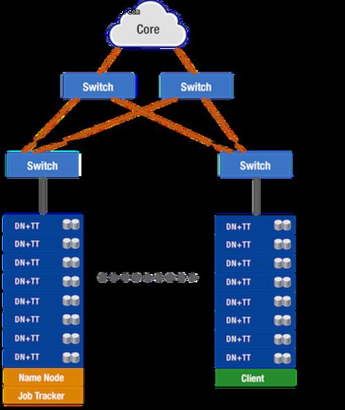 万兆以太网对Hadoop集群的作用