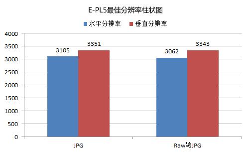 奥林巴斯E-PL5分辨率清晰度测试