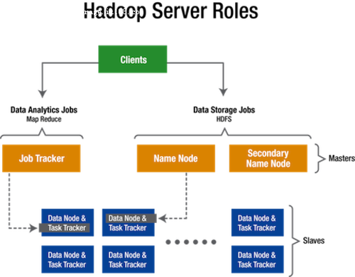 Hadoop及其模型构建关键因素