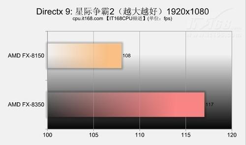 DX9.0游戏对比测试