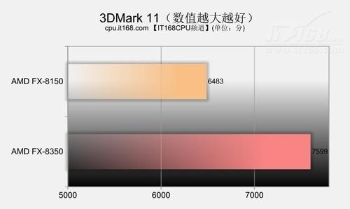 3DMark系列物理运算对比测试