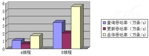 SolidDB内存数据库评测:1:1读写测试