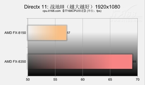 DX10、DX11游戏对比测试