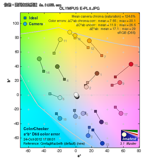 奥林巴斯E-PL5高感成像、色彩测试