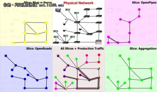 3. OpenFlow的通信通道