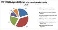 调查:移动办公席卷全球 中国用户尤青睐