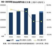 IDC:2012二季度X86服务器市场增长放缓