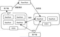 浅析Hadoop两大核心组件的体系结构