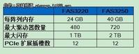 NetApp推全新中端存储 支持集群和闪存