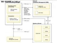 基于IBM TPM实现AIX自动化部署的实践