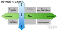 如何为Hadoop集群选择合适的硬件?