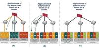 数据中心虚拟化 物理VS虚拟防火墙对比