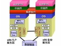 CIO的反思:核心系统选型风险的辩证法