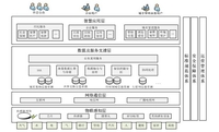 解读智慧城市基础参考模型和标准体系