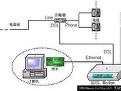 家用ADSL网络连接拓扑及指示灯含义