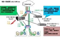 启明星辰ADM化解DDoS攻击于无形
