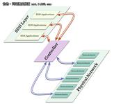 专家解读:SDN是生意 OpenFlow是技术